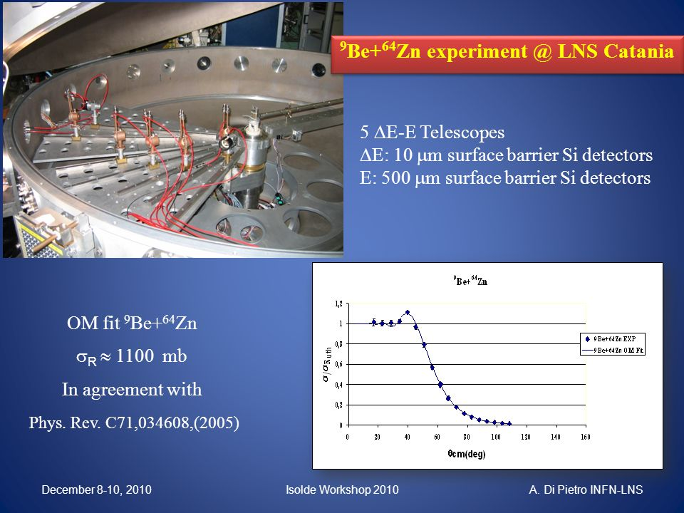9 Be+ 64 Zn experiment @ LNS Catania OM fit 9 Be+ 64 Zn  R  1100 mb In agreement with Phys.