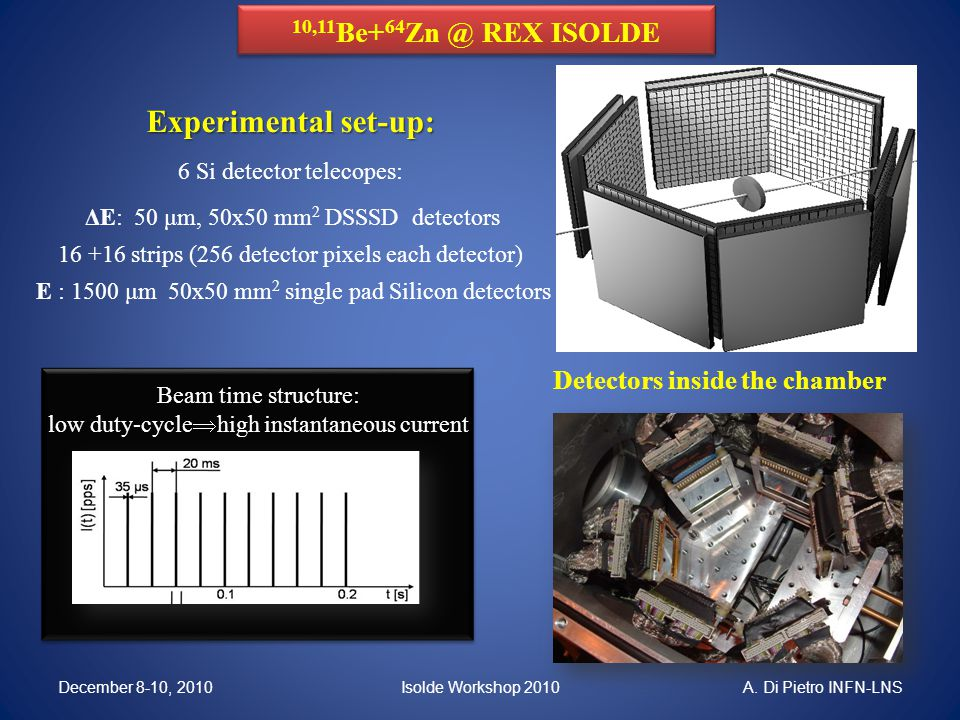 10,11 Be+ 64 Zn @ REX ISOLDE Experimental set-up: 6 Si detector telecopes: ΔE: 50 μm, 50x50 mm 2 DSSSD detectors 16 +16 strips (256 detector pixels each detector) E : 1500 μm 50x50 mm 2 single pad Silicon detectors Detectors inside the chamber Beam time structure: low duty-cycle  high instantaneous current Isolde Workshop 2010December 8-10, 2010A.