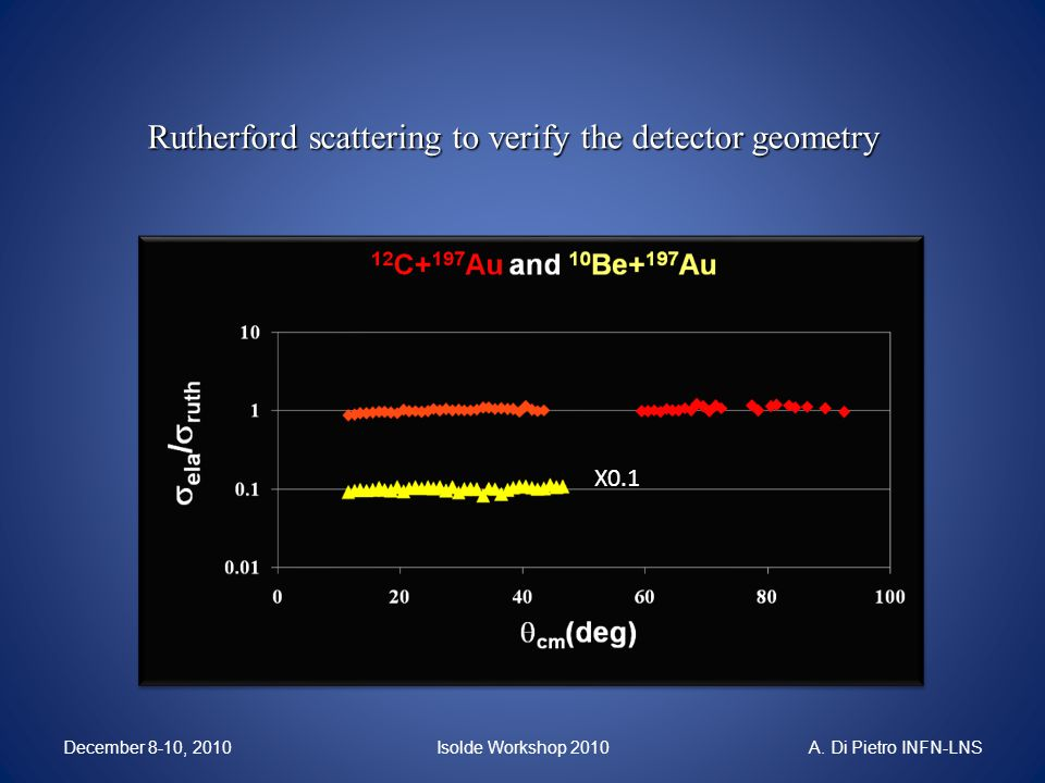 Rutherford scattering to verify the detector geometry X0.1 Isolde Workshop 2010December 8-10, 2010A.