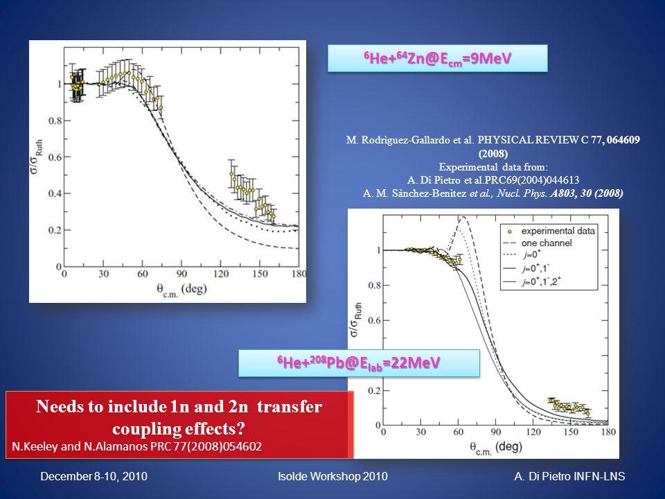 M. Rodrìguez-Gallardo et al. PHYSICAL REVIEW C 77, 064609 (2008) Experimental data from: A. Di Pietro et al.PRC69(2004)044613 A. M. Sànchez-Benìtez et