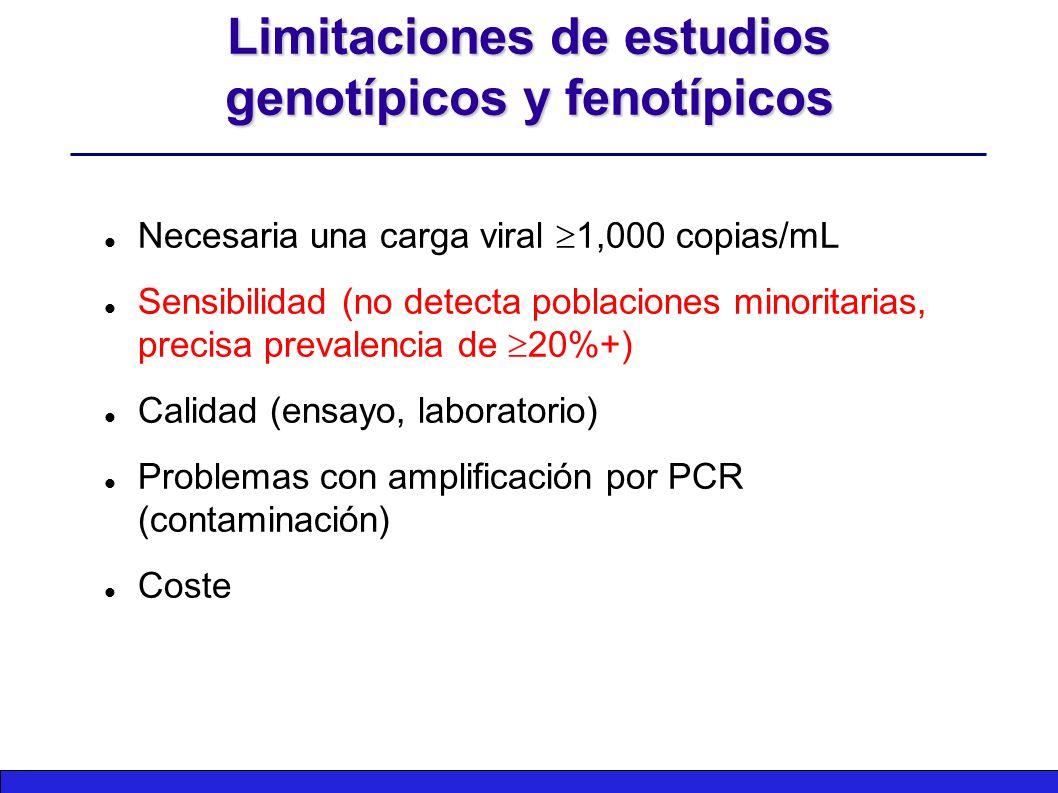 Limitaciones de estudios genotípicos y fenotípicos Necesaria una carga viral  1,000 copias/mL Sensibilidad (no detecta poblaciones minoritarias, precisa prevalencia de  20%+) Calidad (ensayo, laboratorio) Problemas con amplificación por PCR (contaminación) Coste