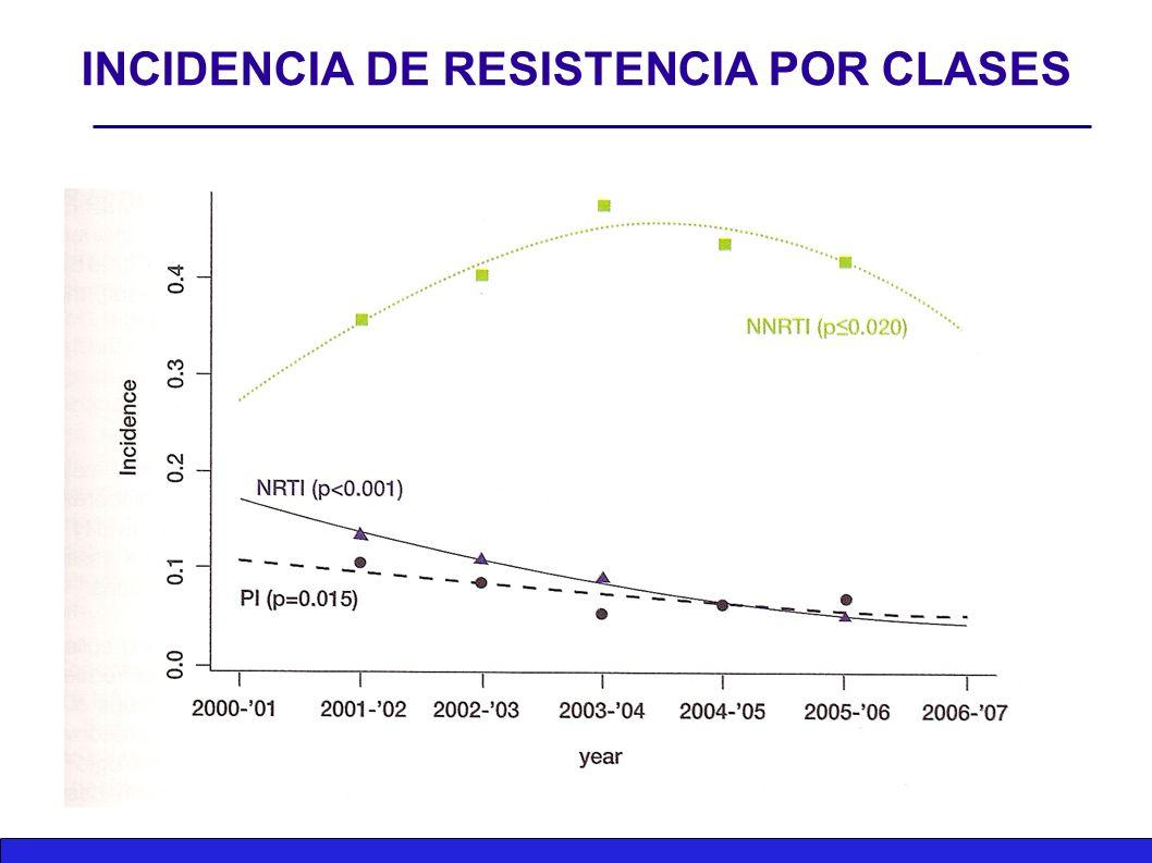 INCIDENCIA DE RESISTENCIA POR CLASES