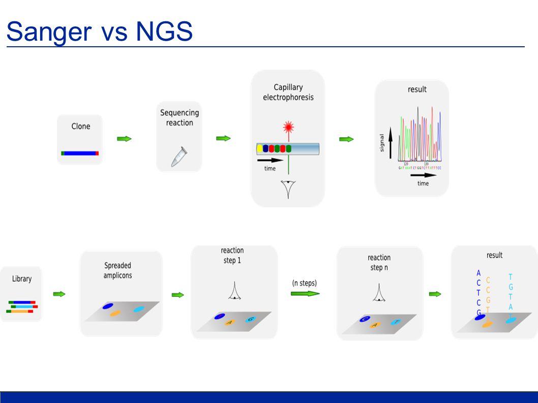Sanger vs NGS