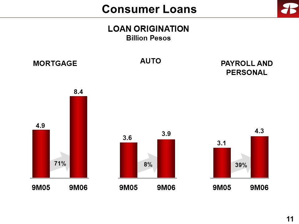 11 LOAN ORIGINATION Billion Pesos Consumer Loans MORTGAGE AUTO PAYROLL AND PERSONAL 9M059M069M059M069M059M06 4.9 8.4 3.6 3.9 3.1 4.3 71% 8% 39%