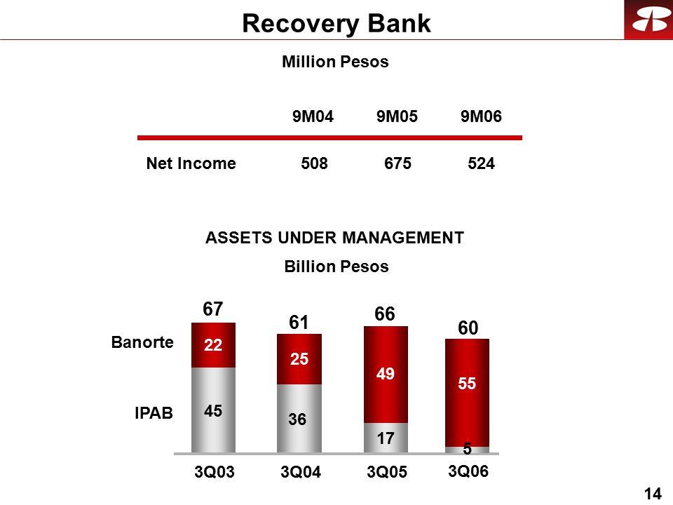 14 Million Pesos Recovery Bank Net Income ASSETS UNDER MANAGEMENT 9M04 508 9M05 675 9M06 524 45 36 17 22 25 49 3Q033Q04 3Q05 Banorte IPAB 67 61 66 5 55 3Q06 60 Billion Pesos