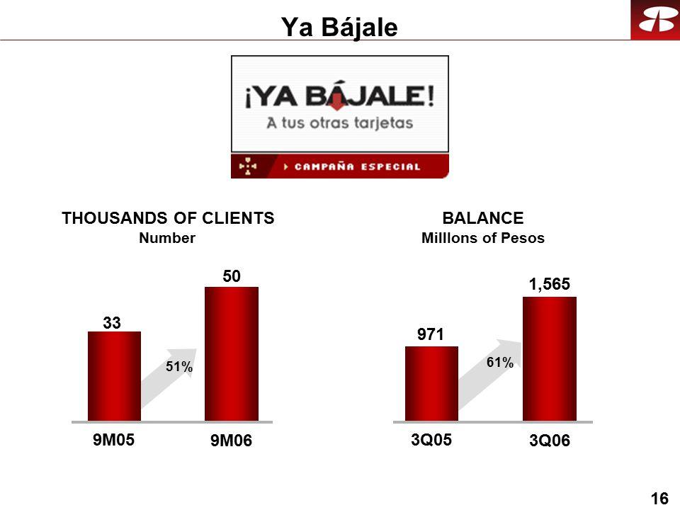 16 Ya Bájale 50 9M05 9M06 THOUSANDS OF CLIENTS Number BALANCE MillIons of Pesos 33 51% 1,565 3Q05 3Q06 971 61%
