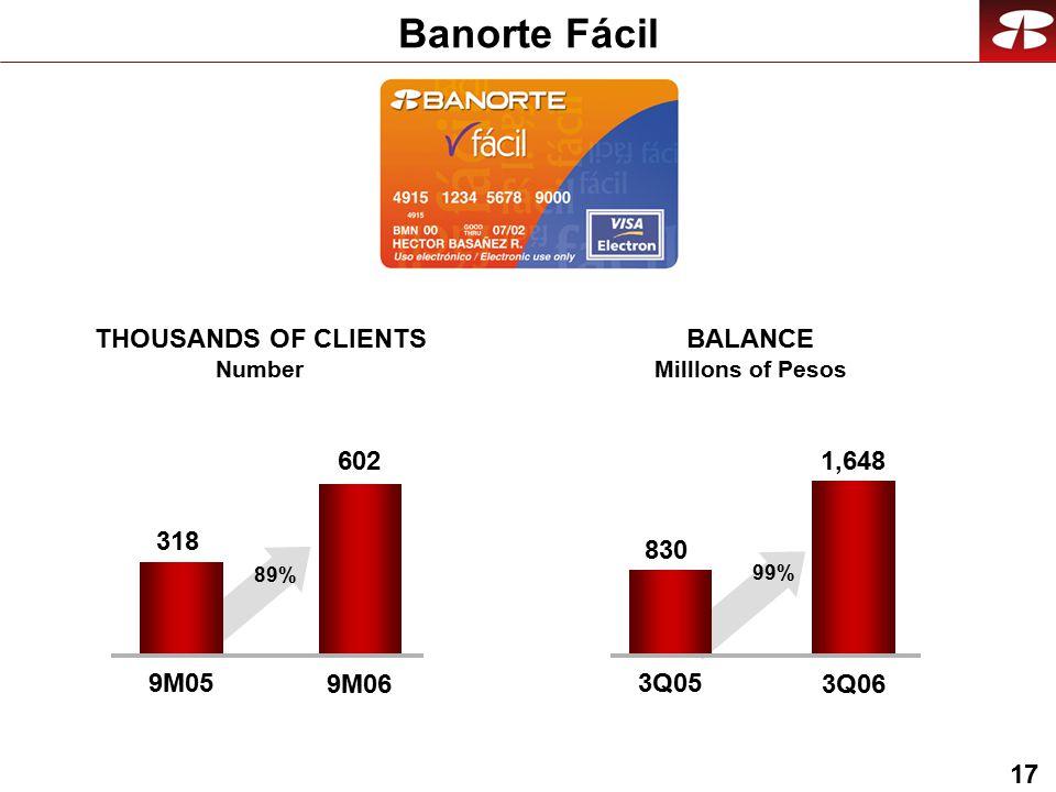 17 Banorte Fácil 602 9M05 9M06 1,648 3Q05 3Q06 318 89% 830 99% THOUSANDS OF CLIENTS Number BALANCE MillIons of Pesos