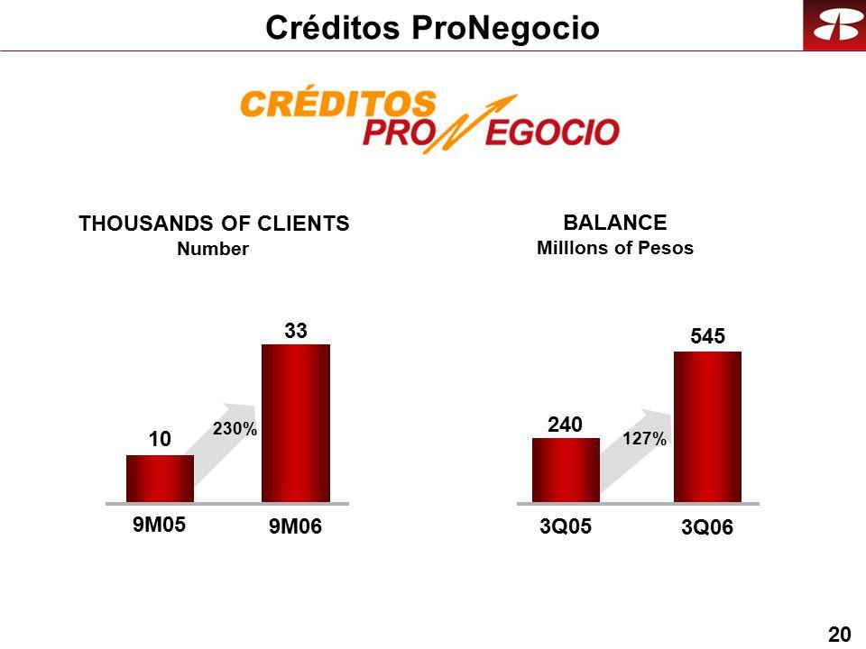 20 Créditos ProNegocio 33 9M05 9M06 545 3Q05 3Q06 10 230% 240 127% THOUSANDS OF CLIENTS Number BALANCE MillIons of Pesos