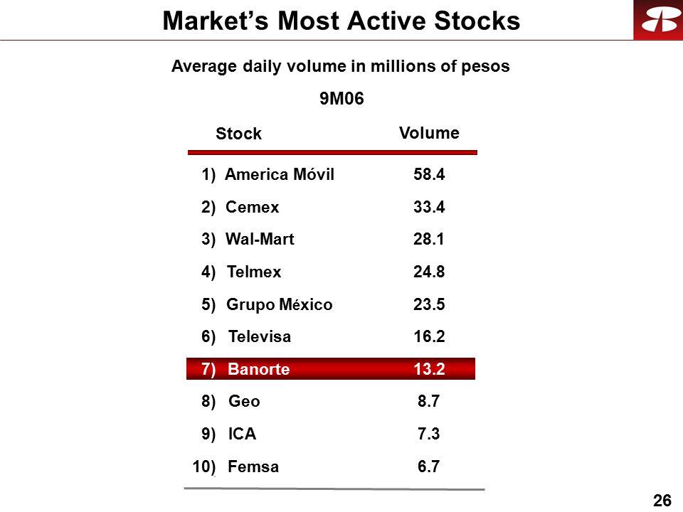 26 Market's Most Active Stocks Average daily volume in millions of pesos 9M06 Stock Volume 1)America Móvil58.4 2)Cemex33.4 3)Wal-Mart28.1 4)Telmex24.8 5)Grupo M é xico23.5 6)Televisa16.216.2 7)Banorte13.2 8)Geo8.7 9)ICA7.3 10)Femsa6.7