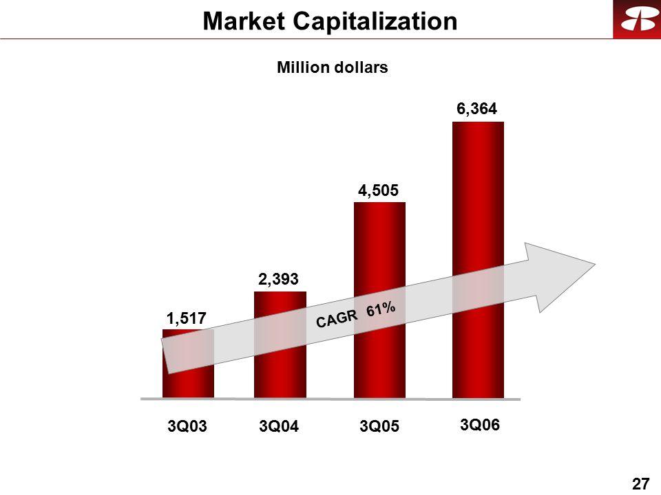 27 Market Capitalization Million dollars 6,364 3Q06 2,393 1,517 3Q033Q04 4,505 3Q05 CAGR 61%