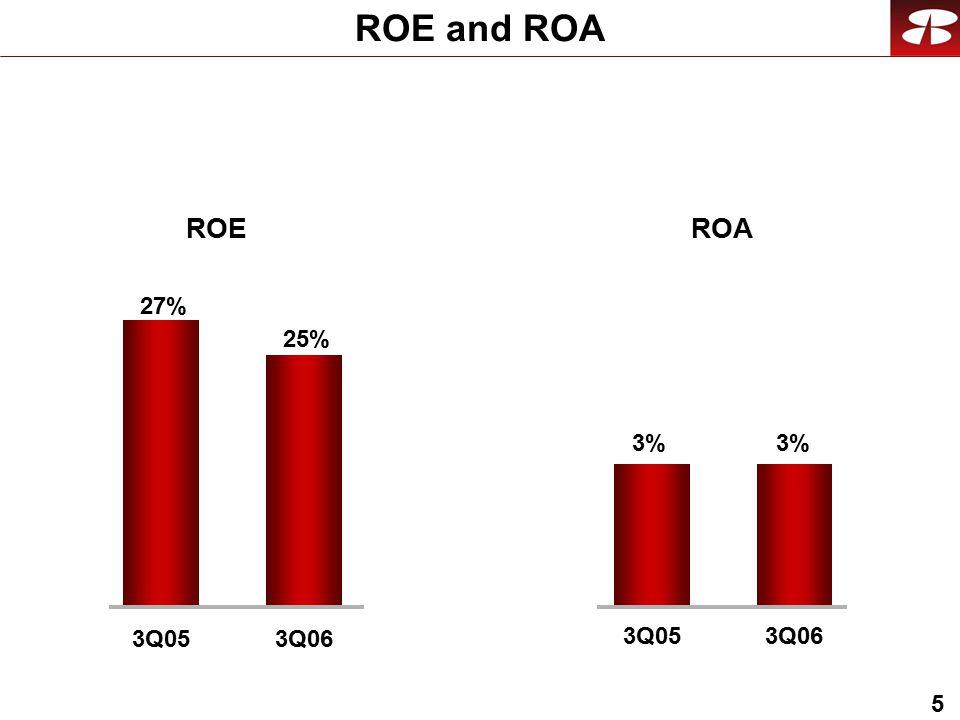 5 ROE and ROA 3Q05 3%3%3%3% 3Q06 ROE 25% 3Q06 27% 3Q05 ROA