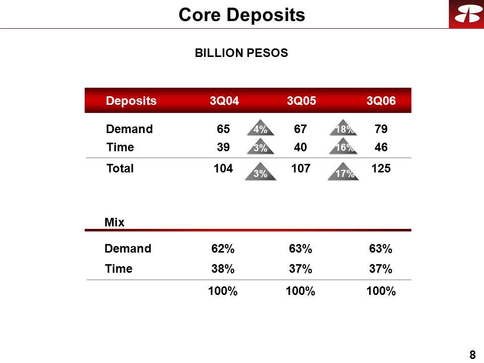 8 Core Deposits BILLION PESOS Demand Time Total Mix Demand Time Deposits3Q043Q063Q05 79 46 125 63% 37% 100% 67 40 107 63% 37% 100% 65 39 104 62% 38% 100% 17%3% 18% 16% 4% 3%