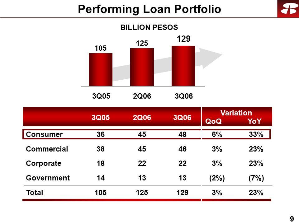 9 BILLION PESOS Performing Loan Portfolio Commercial Corporate Government Total Consumer 3Q052Q063Q06 Variation 3Q052Q063Q06 105 125 129 QoQYoY 23%3%3% 3% (7%)(2%) 23%3%3% 33%6%6% 46 22 13 129 48 45 22 13 125 45 38 18 14 105 36
