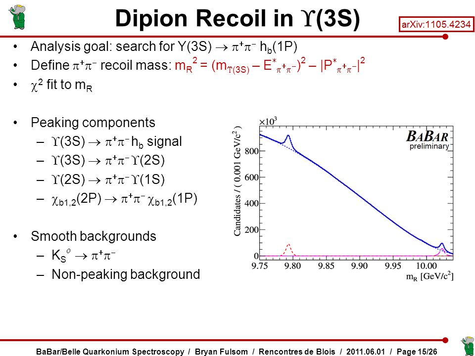 Analysis goal: search for Y(3S)      h b (1P) Define     recoil mass: m R 2 = (m  (3S) – E      ) 2 – |P      | 2  2 fit to m R Peaking components –  (3S)      h b signal –  (3S)       (2S) –  (2S)       (1S) –  b1,2 (2P)       b1,2 (1P) Smooth backgrounds –K S       –Non-peaking background Dipion Recoil in  (3S) BaBar/Belle Quarkonium Spectroscopy / Bryan Fulsom / Rencontres de Blois / 2011.06.01 / Page 15/26