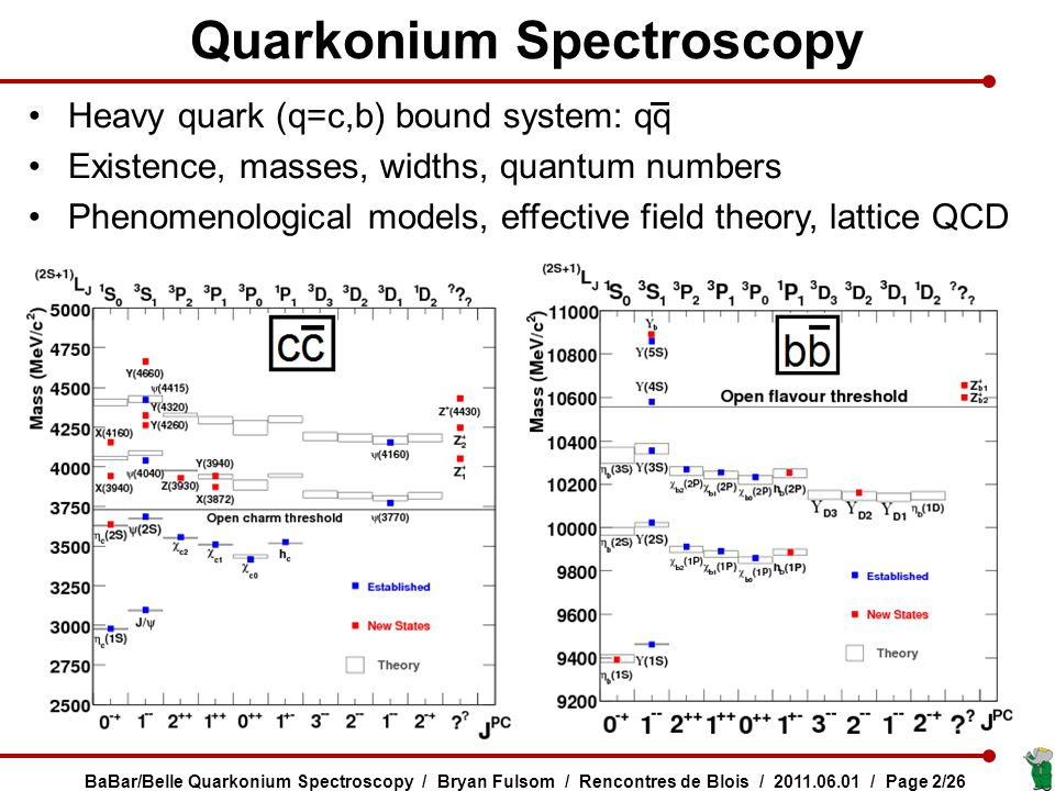 Heavy quark (q=c,b) bound system: qq Existence, masses, widths, quantum numbers Phenomenological models, effective field theory, lattice QCD Quarkonium Spectroscopy BaBar/Belle Quarkonium Spectroscopy / Bryan Fulsom / Rencontres de Blois / 2011.06.01 / Page 2/26
