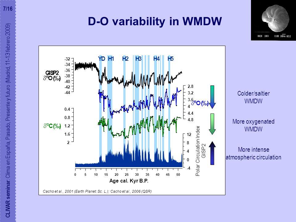 D-O variability in WMDW H2H1H3H5H4YD -44 -42 -40 -38 -36 -34 -32 GISP2  18 O (‰) 4.8 4.4 4 3.6 3.2 2.8  18 O (‰) 2 1.6 1.2 0.8 0.4  13 C (‰) -4 0 4 8 12 05101520253035404550 Age cal.