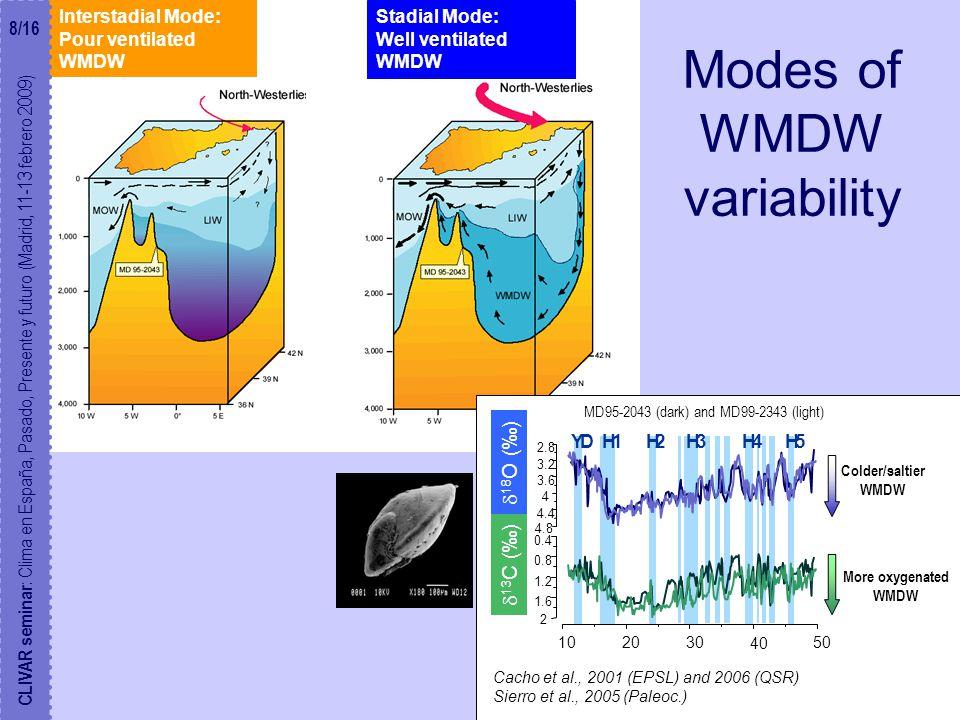 Modes of WMDW variability Interstadial Mode: Pour ventilated WMDW Stadial Mode: Well ventilated WMDW CLIVAR seminar : Clima en España, Pasado, Presente y futuro (Madrid, 11-13 febrero 2009) Colder/saltier WMDW More oxygenated WMDW MD95-2043 (dark) and MD99-2343 (light) H2H1H3H5H4YD 102030 40 50 2 1.6 1.2 0.8 0.4 4.8 4.4 4 3.6 3.2 2.8  13 C (‰)  18 O (‰) Cacho et al., 2001 (EPSL) and 2006 (QSR) Sierro et al., 2005 (Paleoc.) 8/16