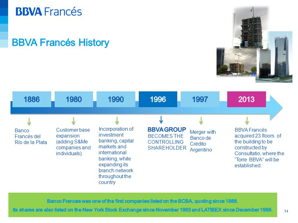14 Customer base expansion (adding S&Me companies and individuals) Banco Francés del Río de la Plata Incorporation of investment banking, capital markets and international banking, while expanding its branch network throughout the country Merger with Banco de Crédito Argentino BBVA Francés acquired 23 floors of the building to be constructed by Consultatio, where the Torre BBVA will be established.