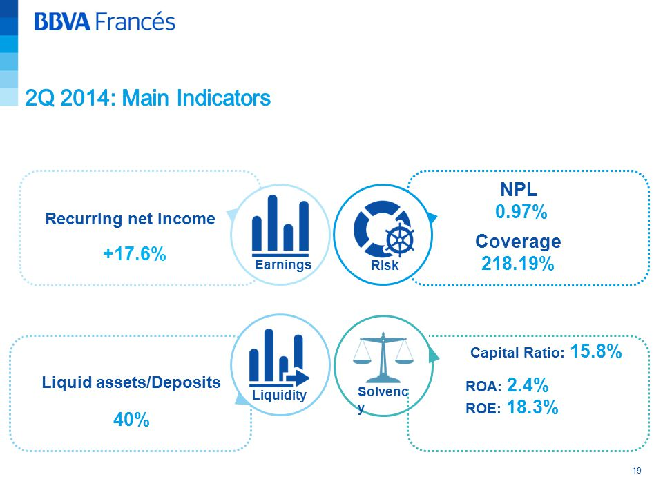 19 Liquid assets/Deposits Liquidity Earnings Risk Solvenc y Coverage 218.19% NPL 0.97% Capital Ratio: 15.8% ROA: 2.4% ROE: 18.3% Recurring net income +17.6% 40%