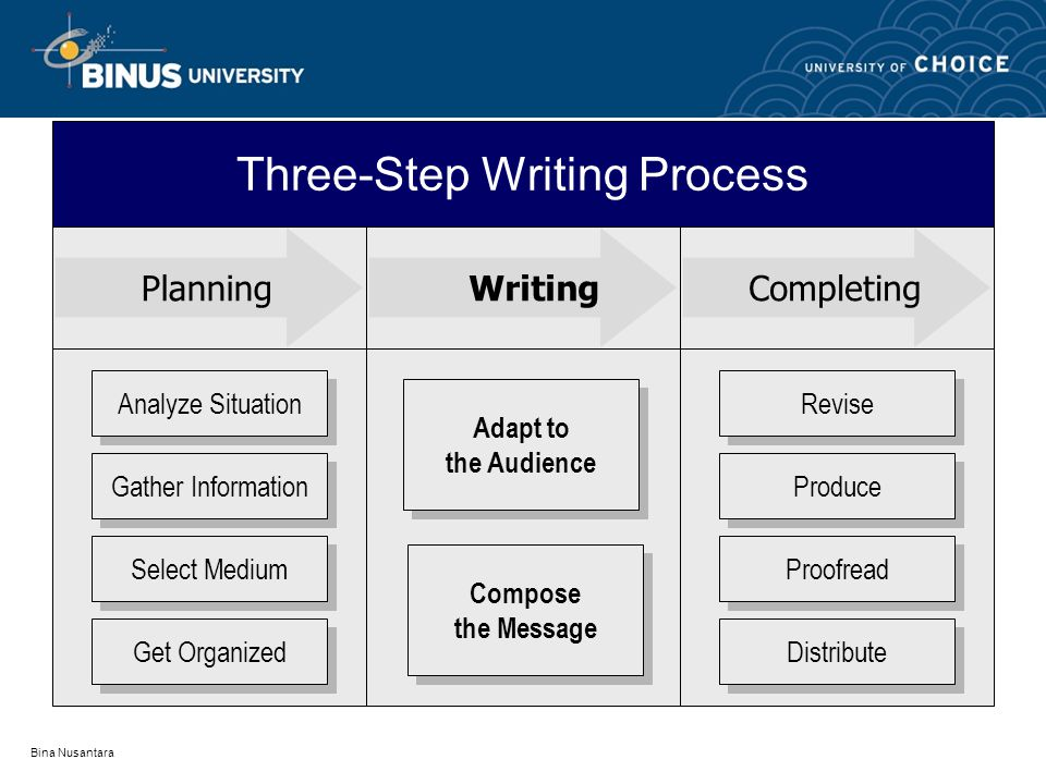 Bina Nusantara PlanningWritingCompleting Analyze Situation Gather Information Select Medium Get Organized Revise Produce Proofread Distribute Adapt to the Audience Adapt to the Audience Compose the Message Compose the Message Three-Step Writing Process
