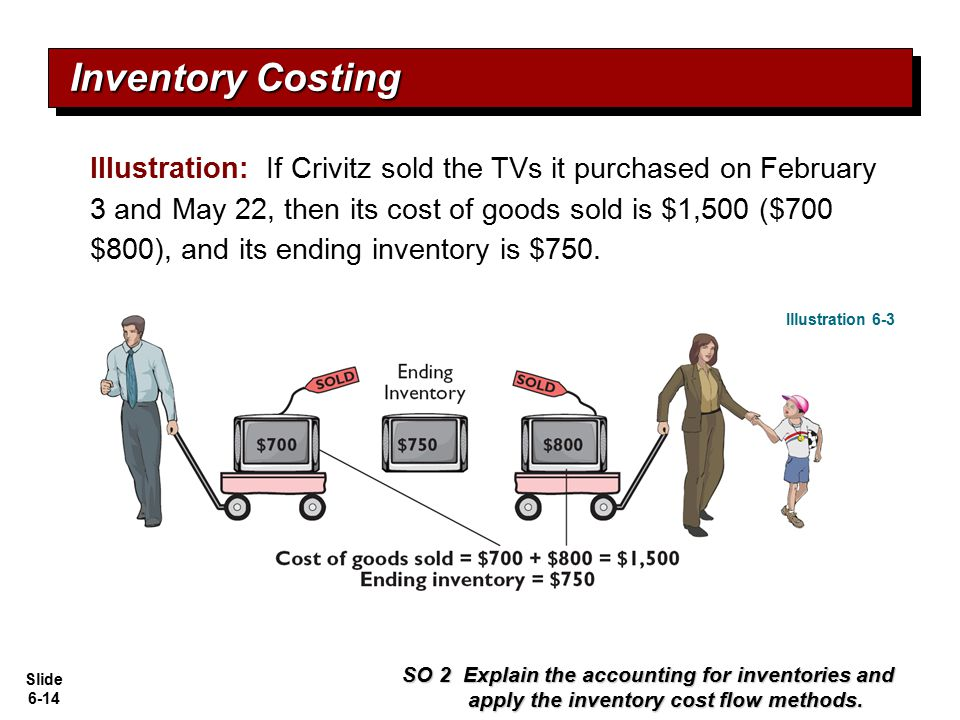 Slide 6-14 Illustration: If Crivitz sold the TVs it purchased on February 3 and May 22, then its cost of goods sold is $1,500 ($700 $800), and its end