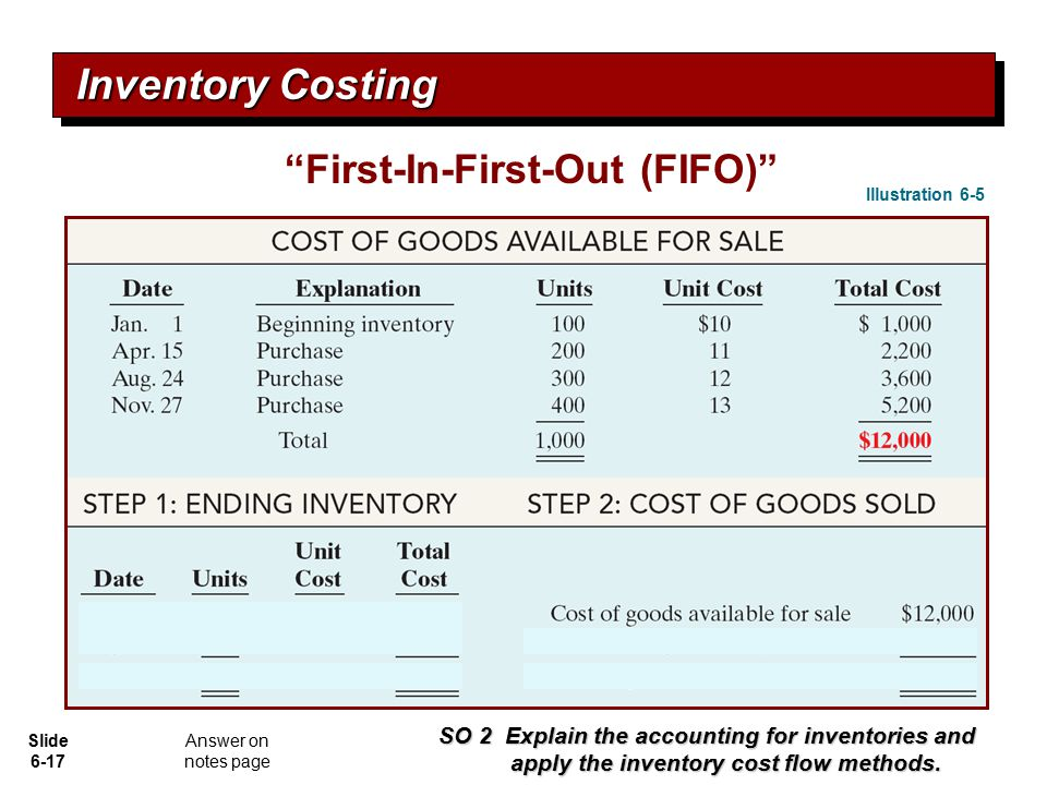 """Slide 6-17 Inventory Costing """"First-In-First-Out (FIFO)"""" Illustration 6-5 SO 2 Explain the accounting for inventories and apply the inventory cost flo"""