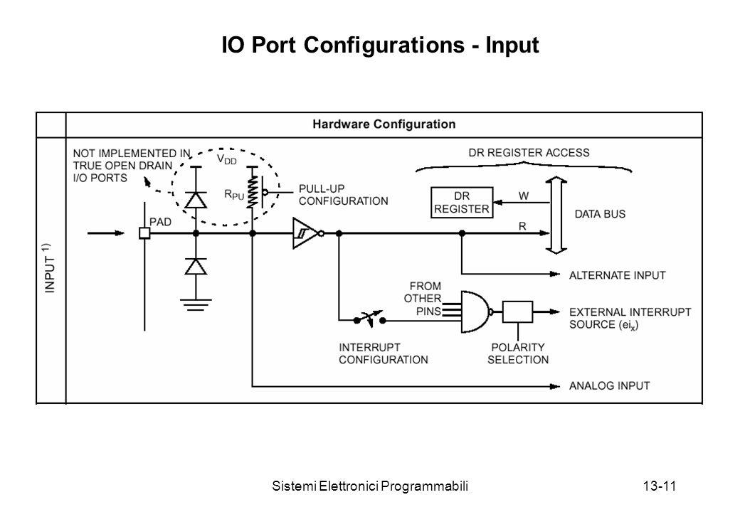 Sistemi Elettronici Programmabili13-11 IO Port Configurations - Input