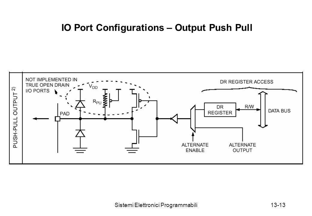 Sistemi Elettronici Programmabili13-13 IO Port Configurations – Output Push Pull