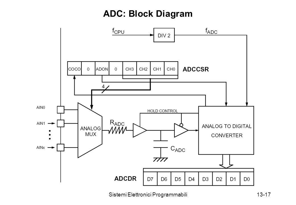 Sistemi Elettronici Programmabili13-17 ADC: Block Diagram