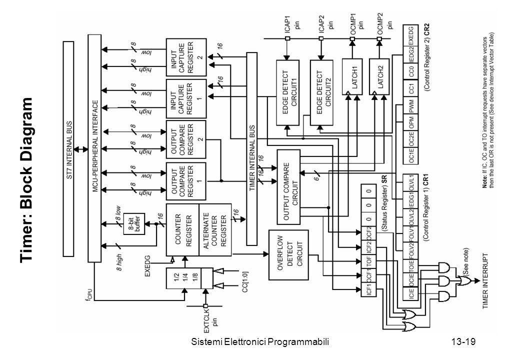 Sistemi Elettronici Programmabili13-19 Timer: Block Diagram