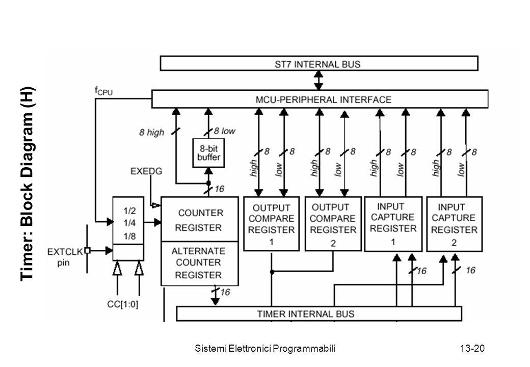 Sistemi Elettronici Programmabili13-20 Timer: Block Diagram (H)