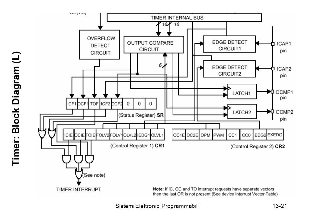 Sistemi Elettronici Programmabili13-21 Timer: Block Diagram (L)