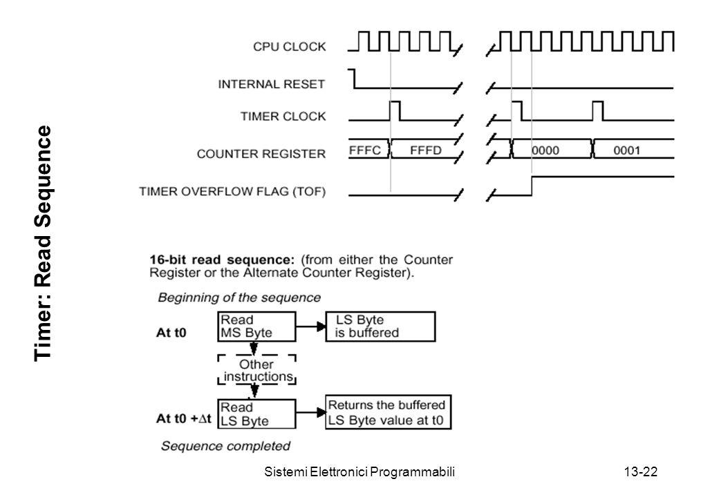 Sistemi Elettronici Programmabili13-22 Timer: Read Sequence