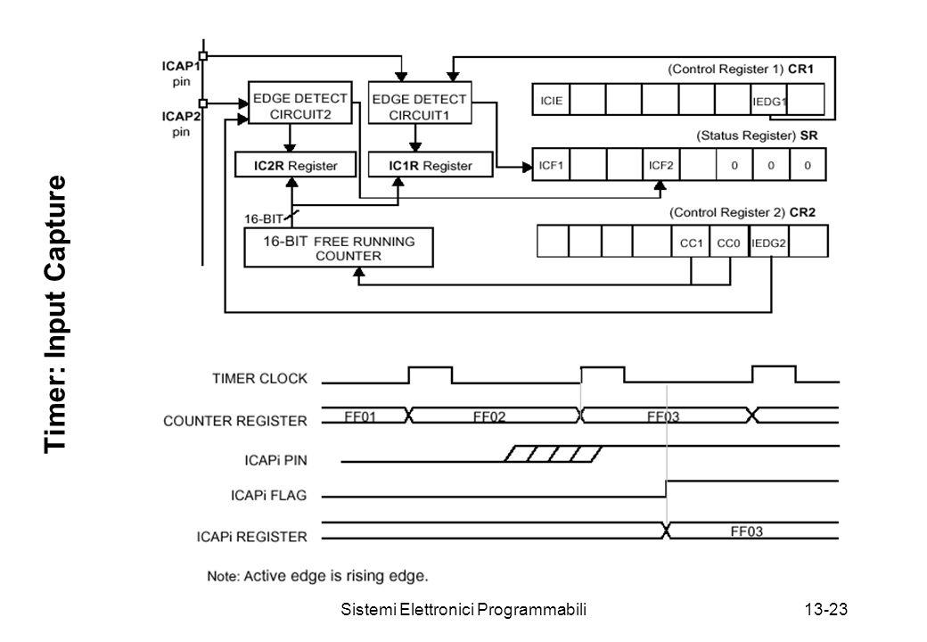 Sistemi Elettronici Programmabili13-23 Timer: Input Capture