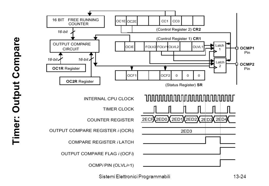 Sistemi Elettronici Programmabili13-24 Timer: Output Compare