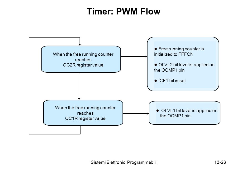 Sistemi Elettronici Programmabili13-26 Timer: PWM Flow When the free running counter reaches OC2R register value When the free running counter reaches OC1R register value l Free running counter is initialized to FFFCh l OLVL2 bit level is applied on the OCMP1 pin l ICF1 bit is set l OLVL1 bit level is applied on the OCMP1 pin