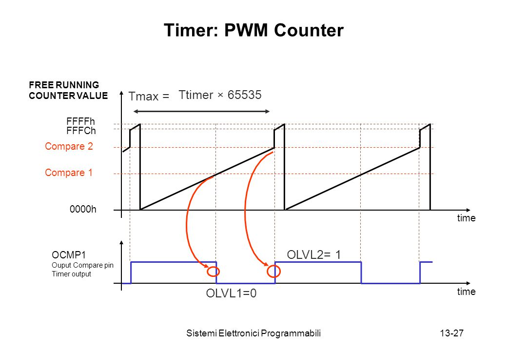 Sistemi Elettronici Programmabili13-27 Timer: PWM Counter OCMP1 Ouput Compare pin Timer output FFFFh Compare 1 0000h Compare 2 FFFCh Ttimer × 65535 Tmax = OLVL1=0 OLVL2= 1 FREE RUNNING COUNTER VALUE time
