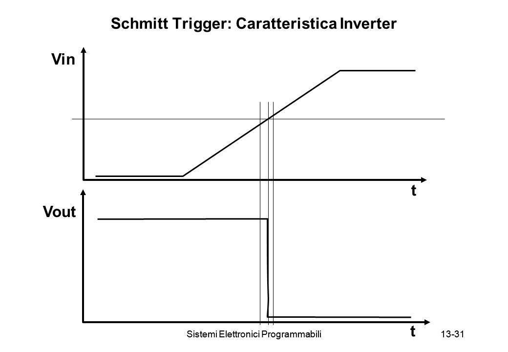 Sistemi Elettronici Programmabili13-31 Schmitt Trigger: Caratteristica Inverter Sistemi Elettronici Programmabili13-31 t t Vin Vout