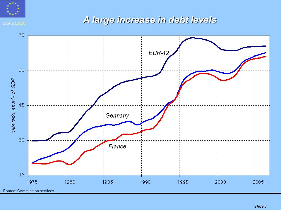 DG ECFIN Slide 3 A large increase in debt levels Source: Commission services.