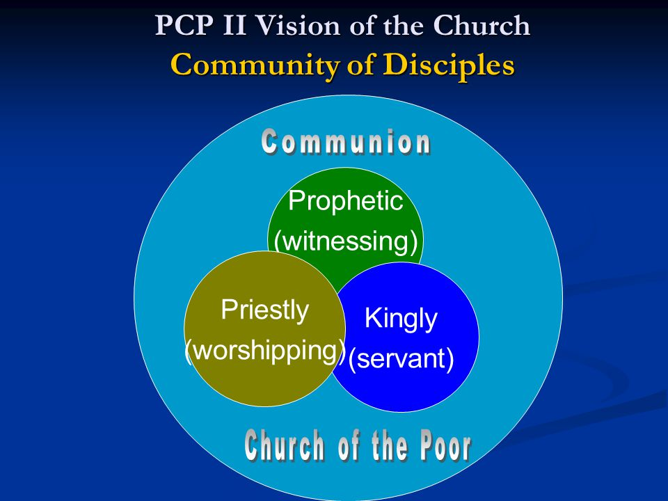 Prophetic (witnessing) Kingly (servant) Priestly (worshipping) PCP II Vision of the Church Community of Disciples