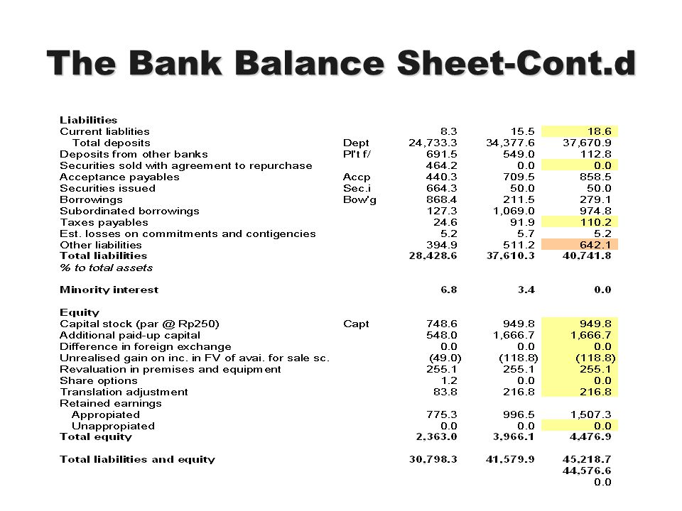 The Bank Balance Sheet-Cont.d