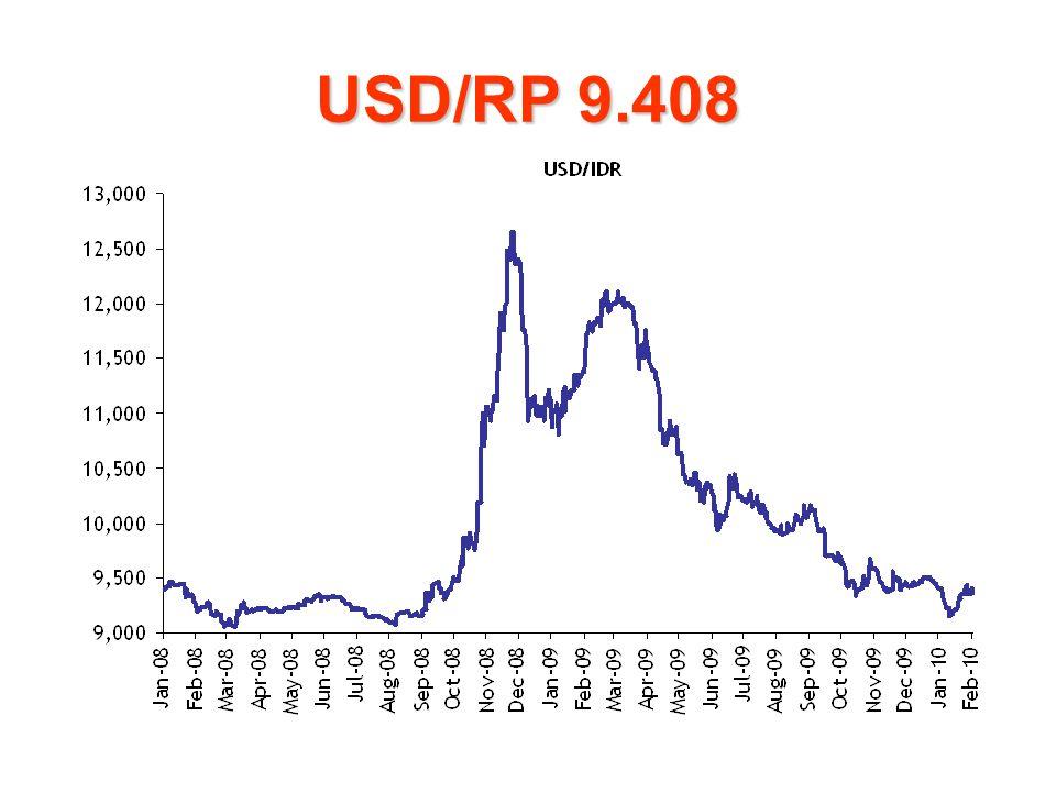 USD/RP 9.408