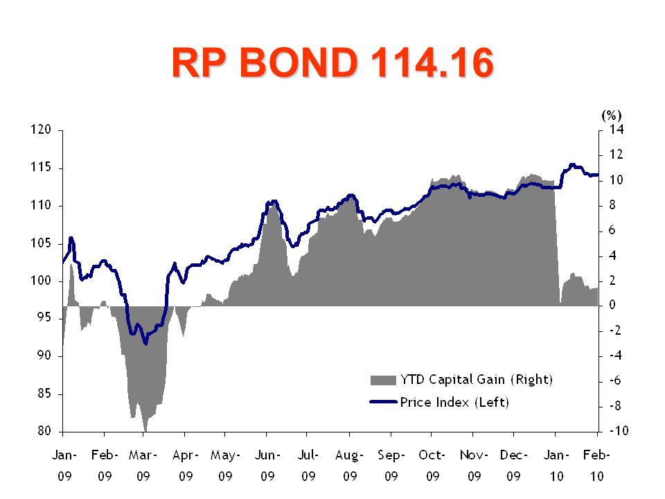 RP BOND 114.16