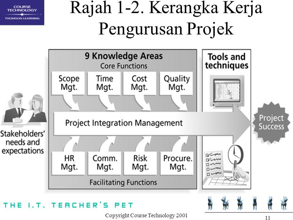 Copyright Course Technology 2001 11 Rajah 1-2. Kerangka Kerja Pengurusan Projek