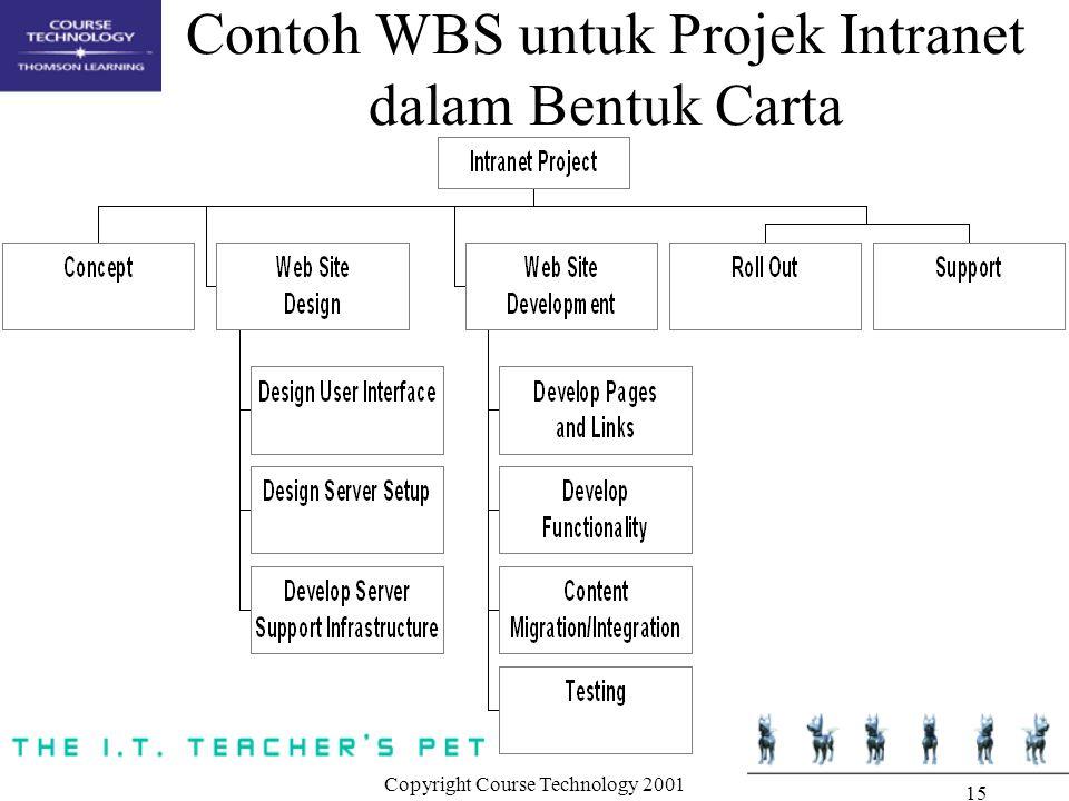 Copyright Course Technology 2001 15 Contoh WBS untuk Projek Intranet dalam Bentuk Carta