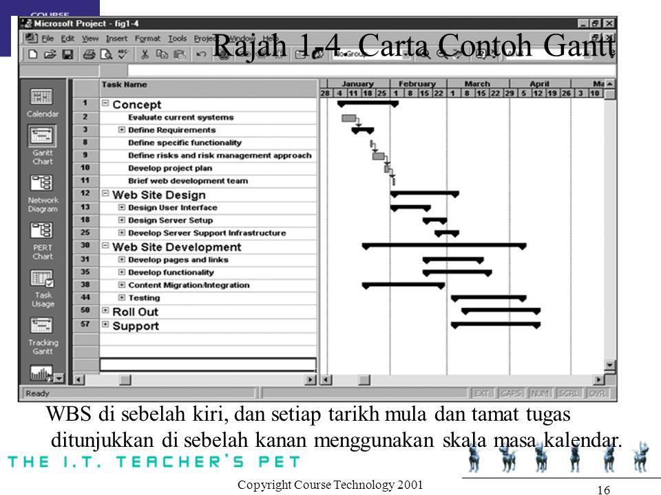 Copyright Course Technology 2001 16 WBS di sebelah kiri, dan setiap tarikh mula dan tamat tugas ditunjukkan di sebelah kanan menggunakan skala masa ka