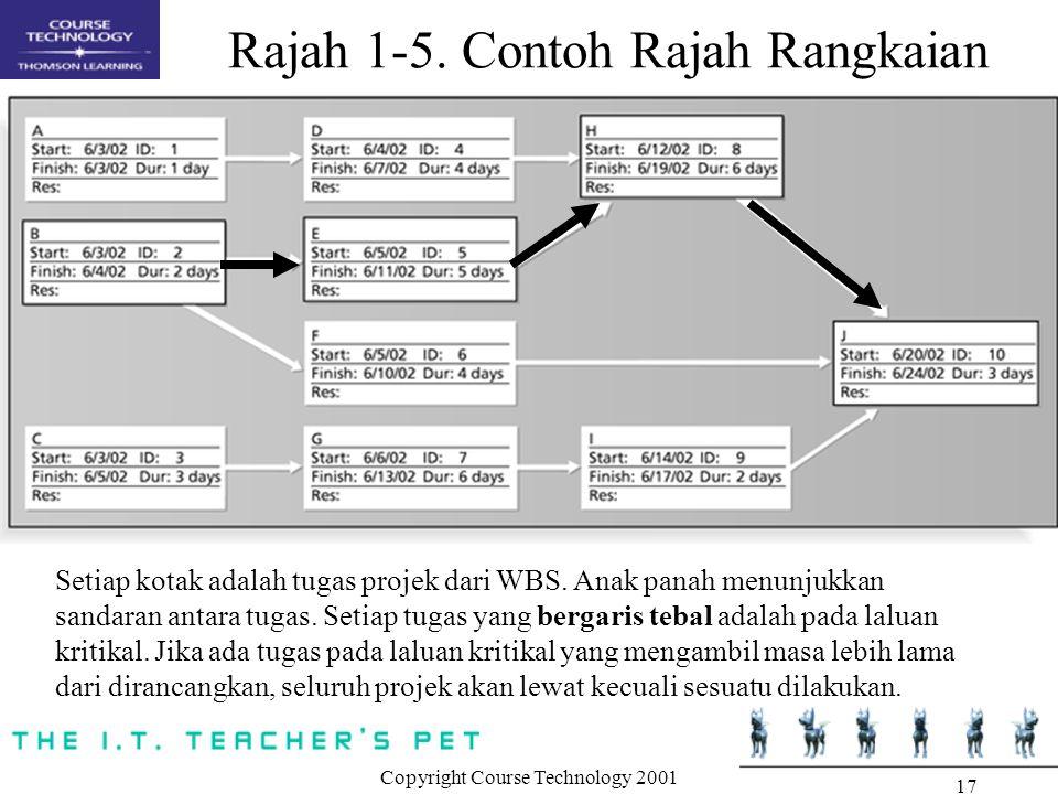 Copyright Course Technology 2001 17 Rajah 1-5. Contoh Rajah Rangkaian Setiap kotak adalah tugas projek dari WBS. Anak panah menunjukkan sandaran antar