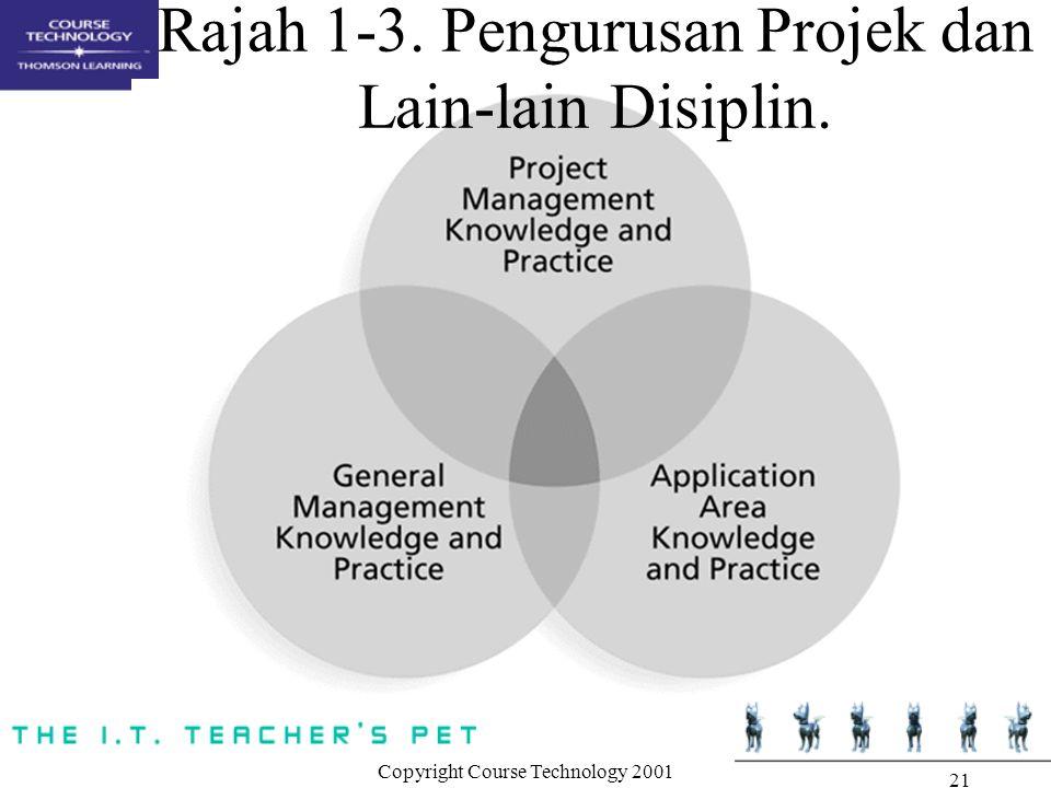 Copyright Course Technology 2001 21 Rajah 1-3. Pengurusan Projek dan Lain-lain Disiplin.