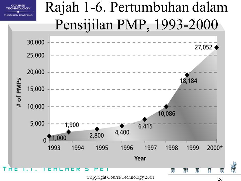 Copyright Course Technology 2001 26 Rajah 1-6. Pertumbuhan dalam Pensijilan PMP, 1993-2000
