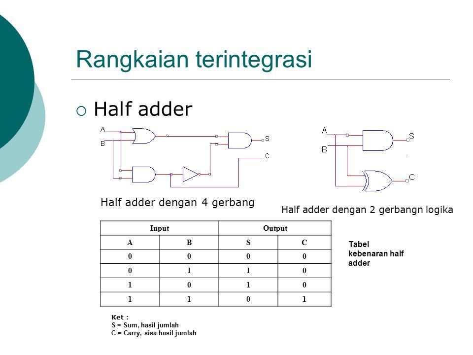 Rangkaian terintegrasi  Half adder Half adder dengan 4 gerbang Half adder dengan 2 gerbangn logika Tabel kebenaran half adder InputOutput ABSC 0000 0